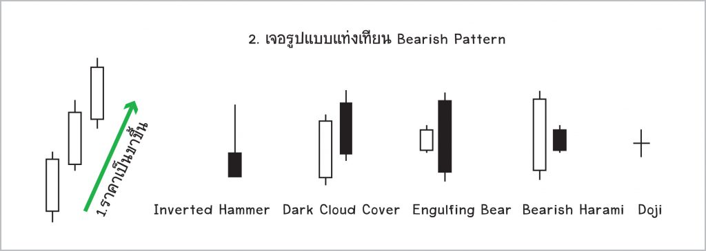 bearish-candlestick-pattern